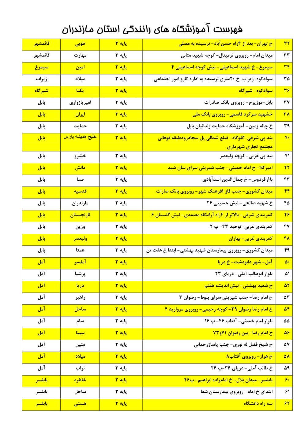 آموزشگاه های رانندگی مازندران