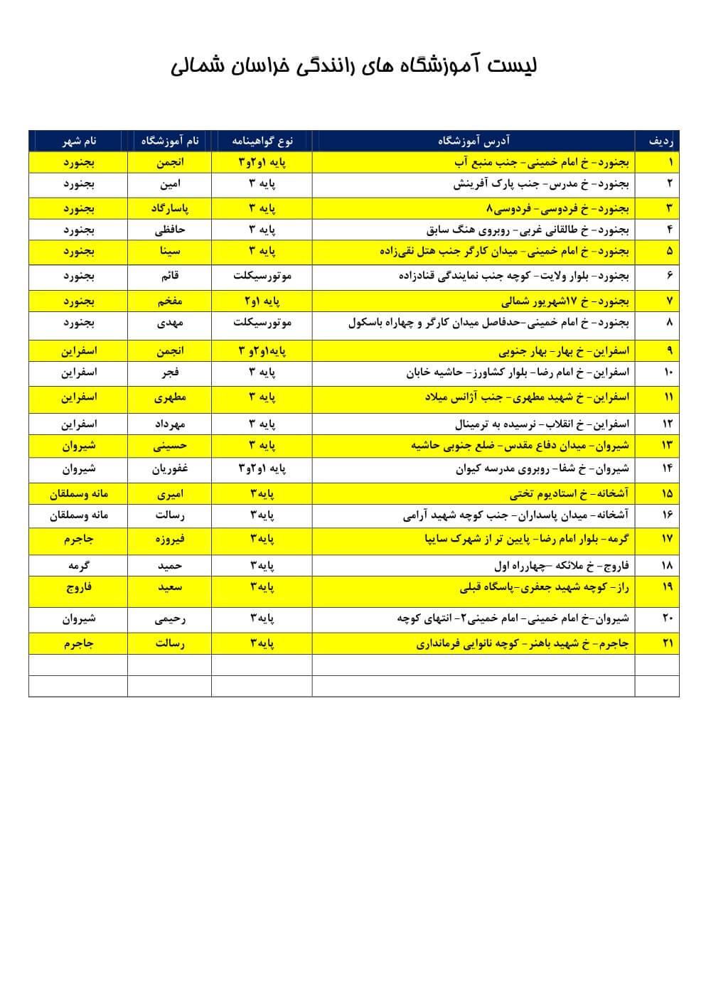 آموزشگاه های رانندگی خراسان شمالی