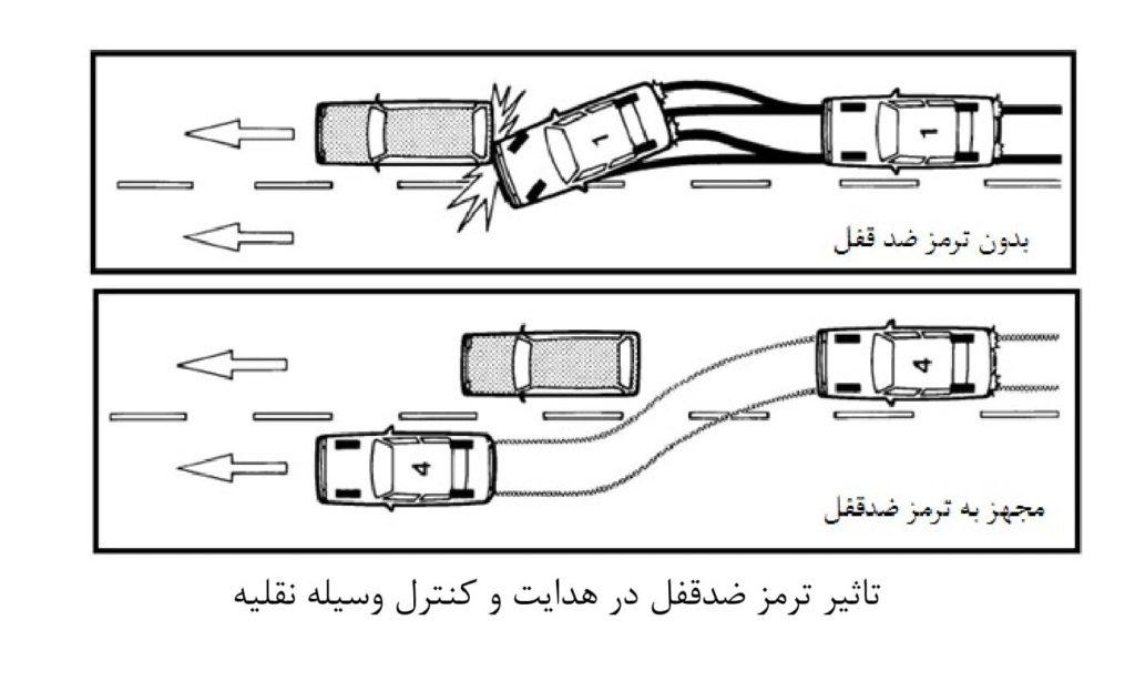 سیستم ترمز ماشین